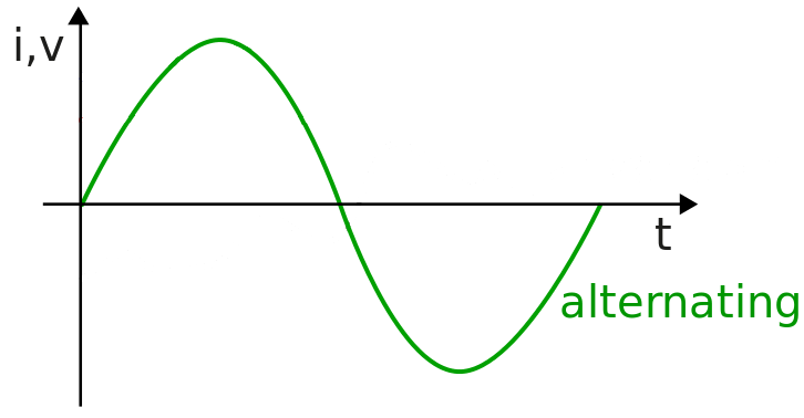 alternating current diagram. alternating current sine wave diagram
